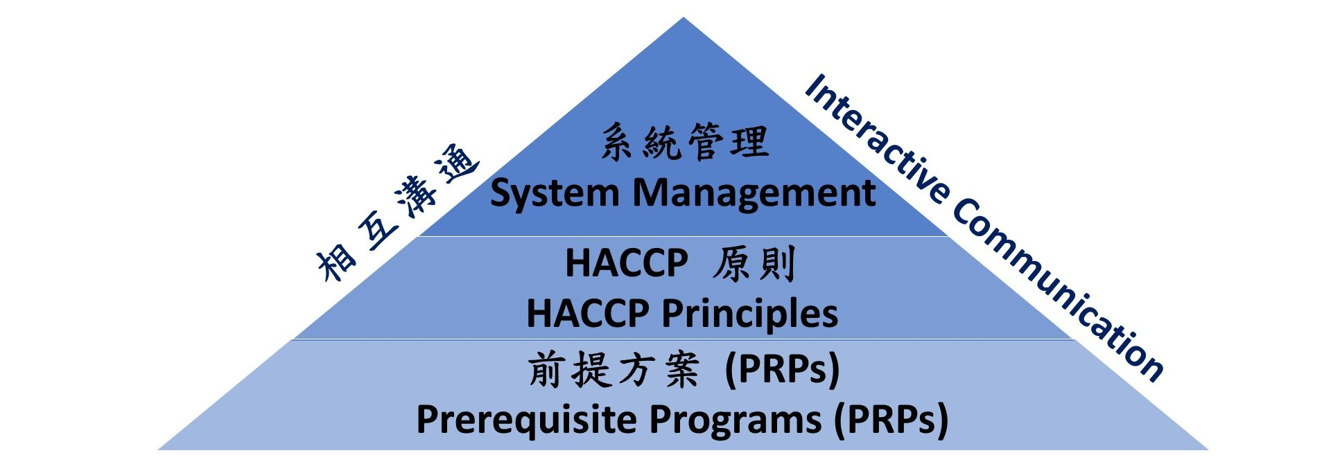 HACCP & ISO 22000 Certification Consulting