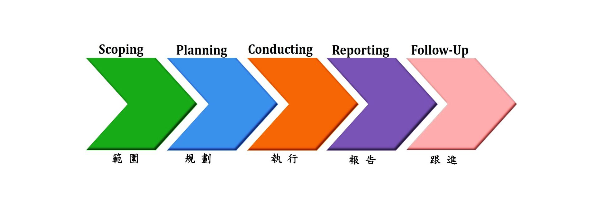 External Audit Service